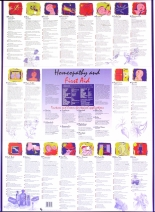 Homeopathy And First Aid Poster
